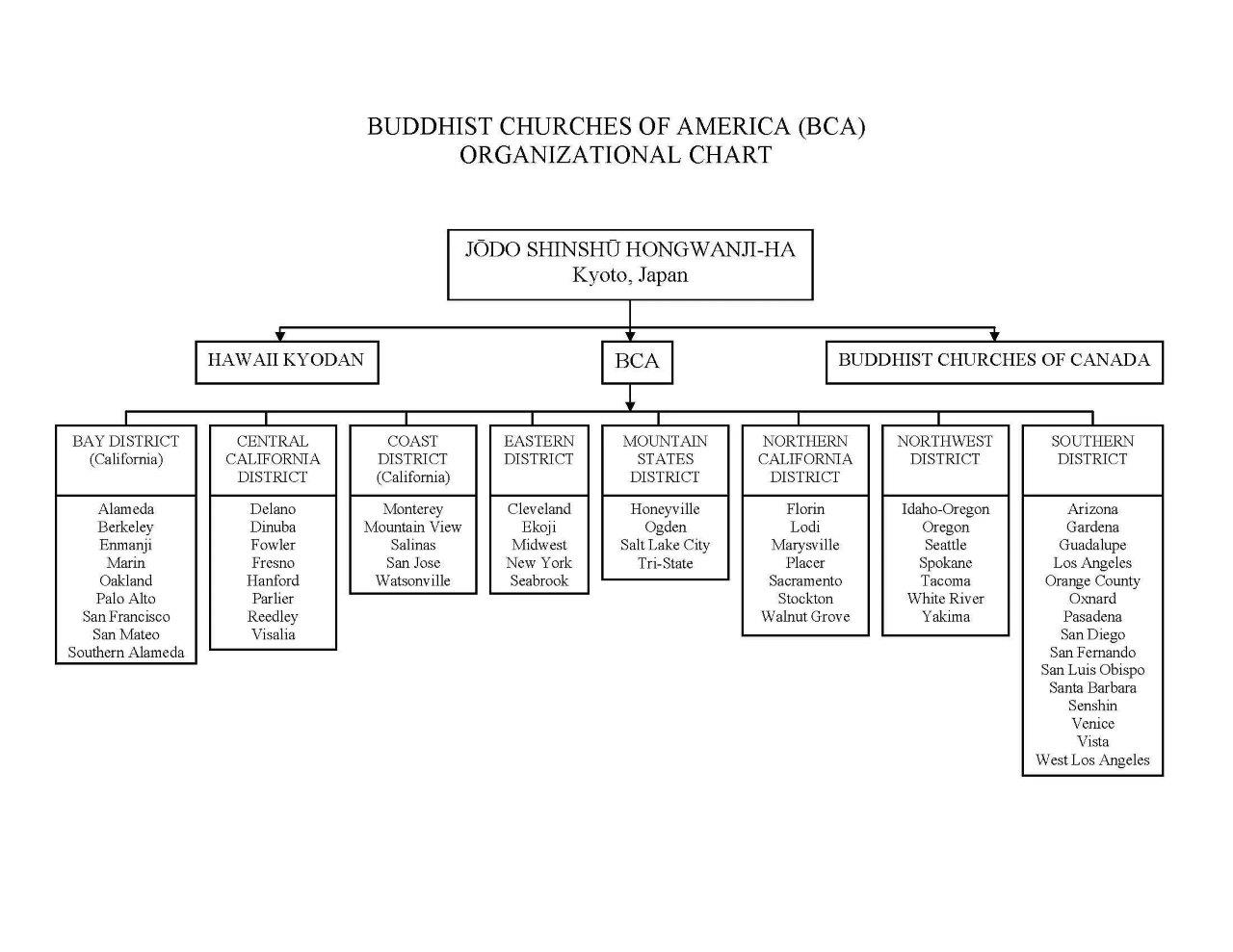 Buddhist Churches of America Organizational Chart